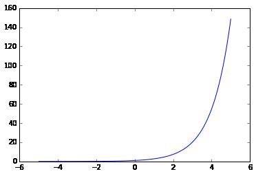 函数· 用Python学微积分